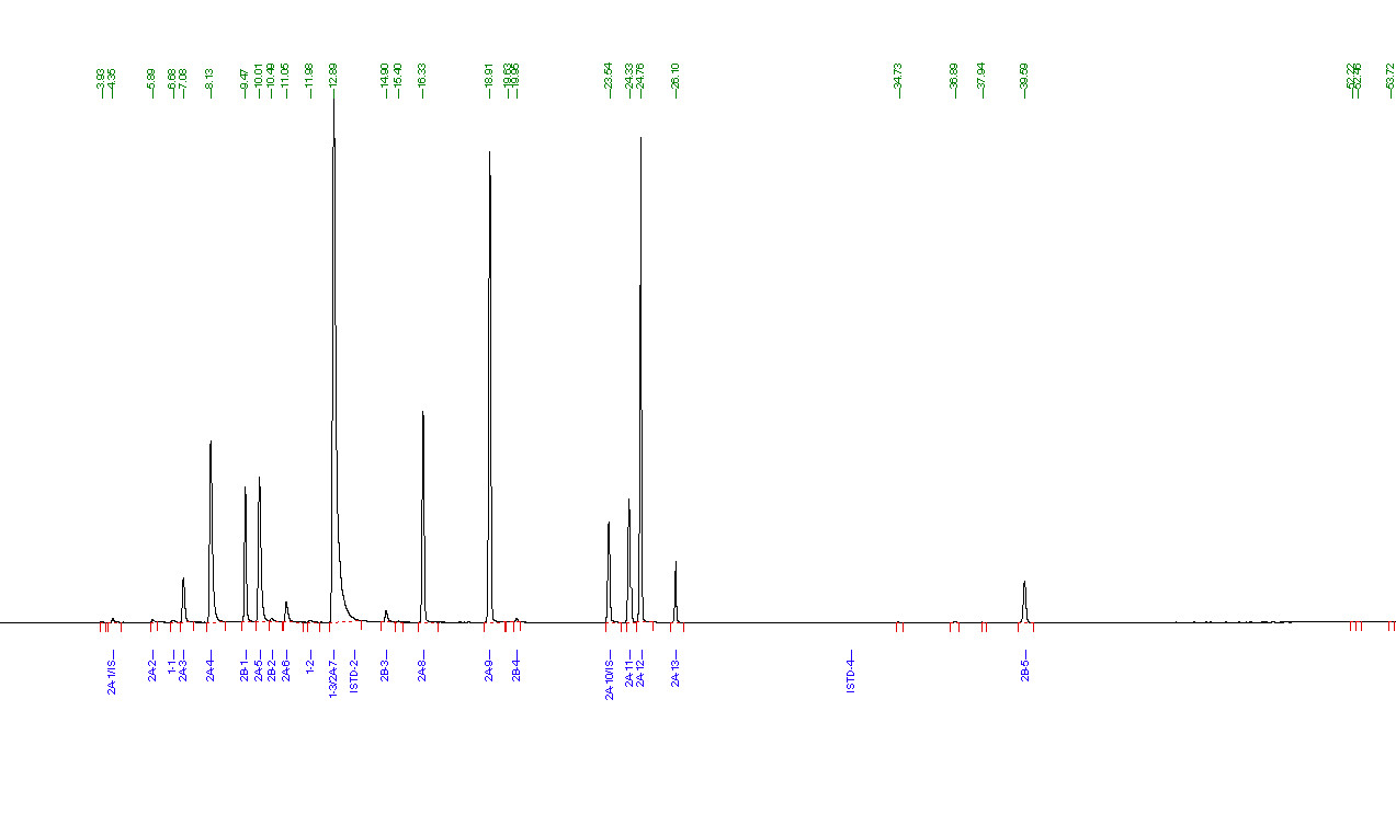 residual solvents chromatogram